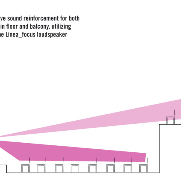 Fohn LF-220 Lautsprecher, Beispiel für Abstrahlwinkel
